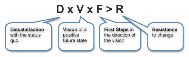 Change_process