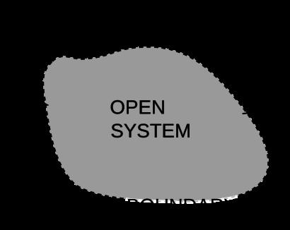 OpenSystemRepresentation.svg
